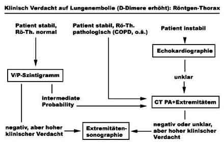 sekundäre arterielle hypertonie diagnostik